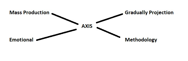 Axis_map